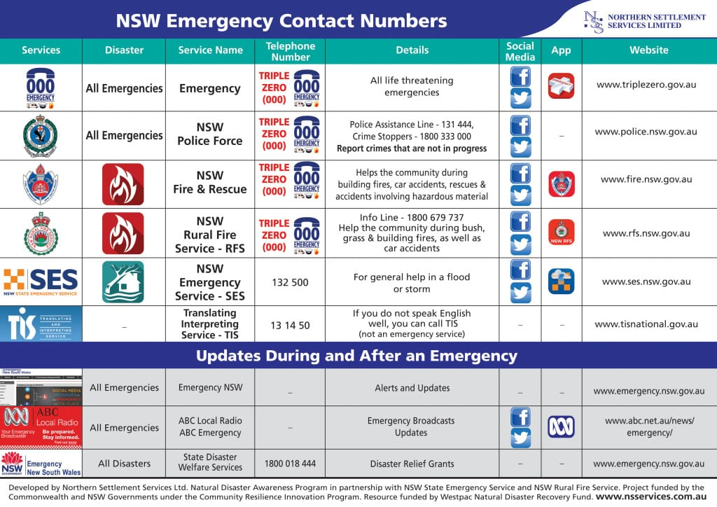 nsw-emergency-contact-a4-cald-1024x724